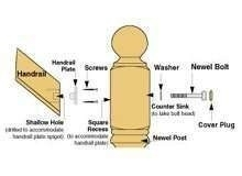 Handrail fixing kit & Cover Plug - Fixing handrail to newel post